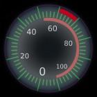 Het inrichten van een dashboard voor KPI's